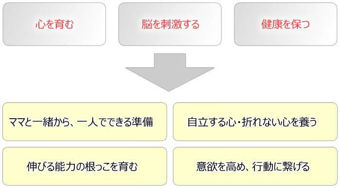 個別幼児教室大阪上本町